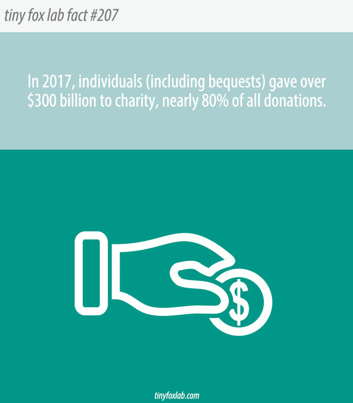 Who Gives Most to Charity?