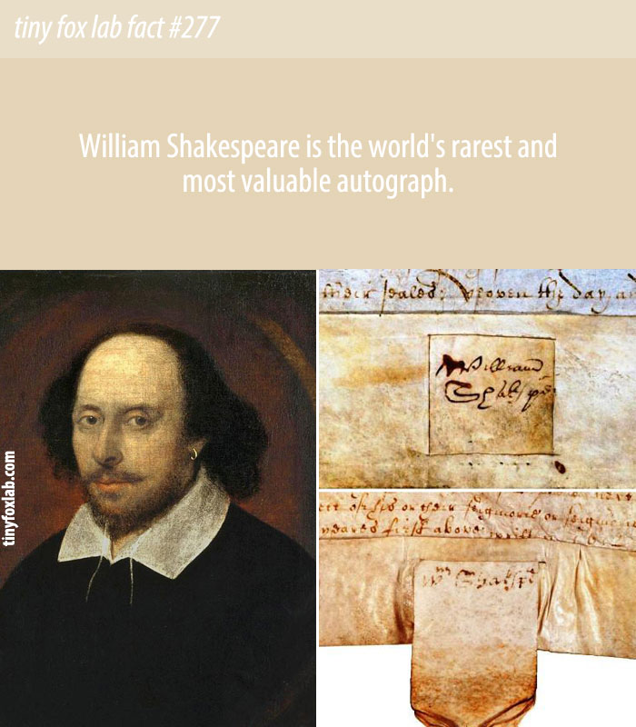 William Shakespeare is the world's rarest and most valuable autograph.