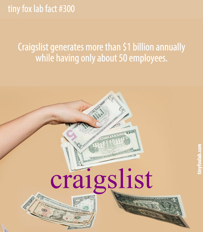 Craigslist generates over $1 billion in revenue yearly but only has 50 employees.