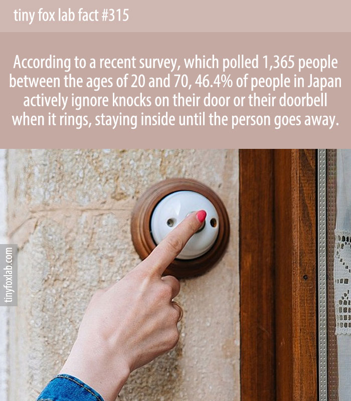 46.4% of people in Japan actively ignore knocks on their door or their doorbell when it rings, staying inside until the person goes away.
