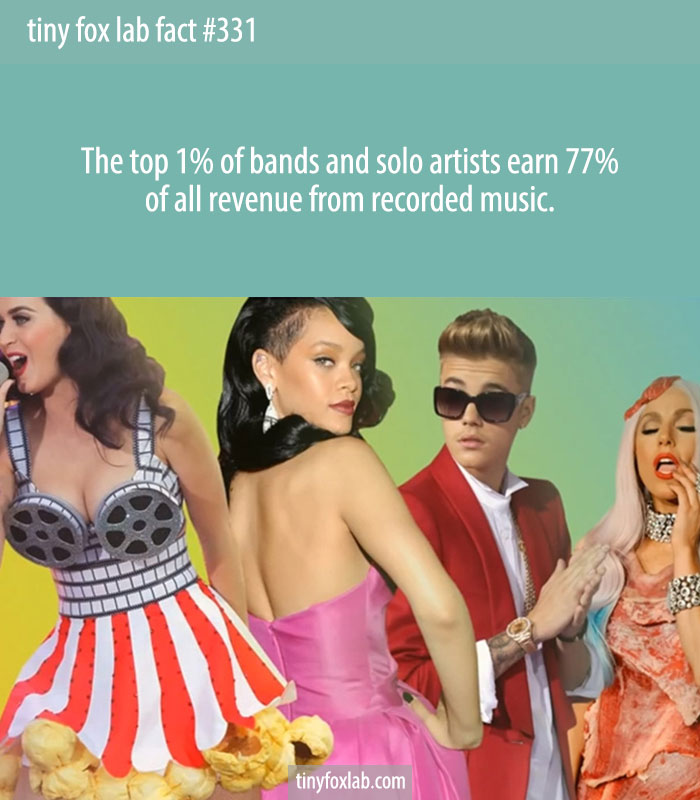 Top 1% of artists earn 77% of recorded music income, new report finds.