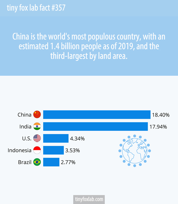 China is the world's most populous country, with an estimated 1.4 billion people as of 2019, and the third-largest by land area.