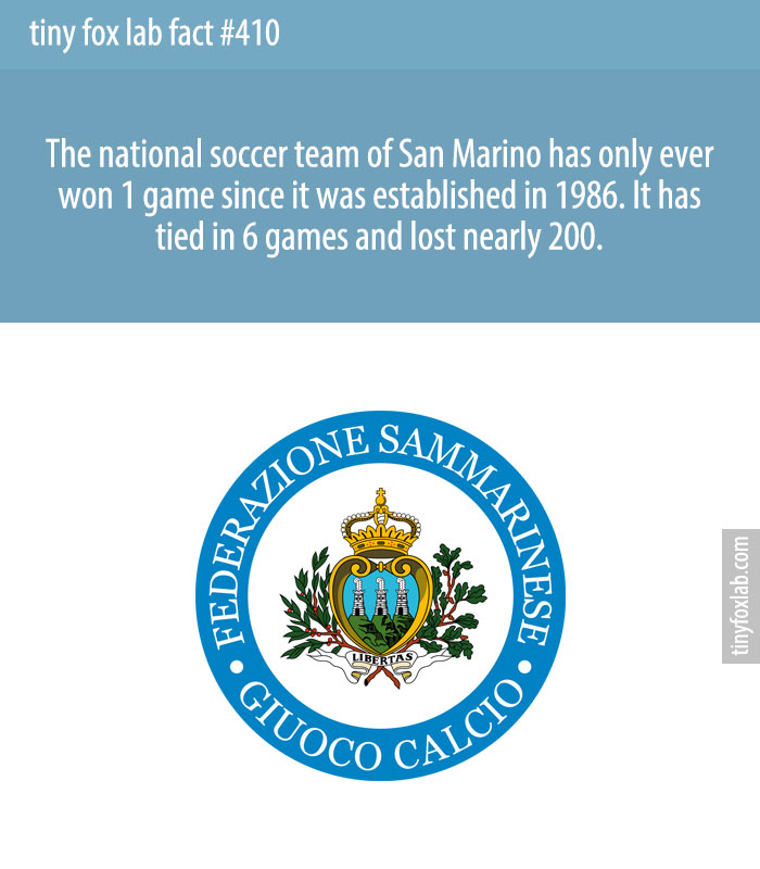 The national soccer team of San Marino has only ever won 1 game since it was established in 1986. It has tied in 6 games and lost nearly 200.