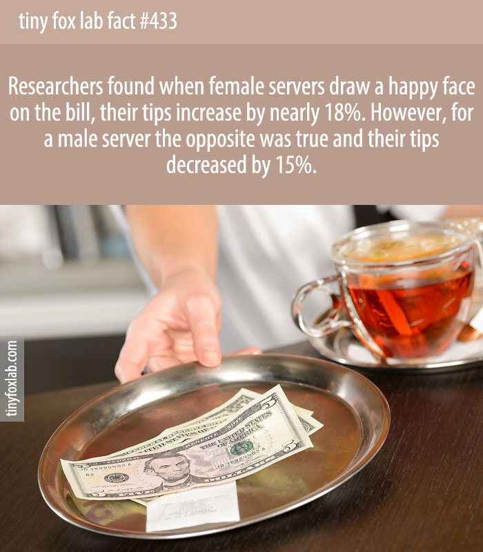 When female servers draw a happy face on the bill, their tips increase by nearly 18%.