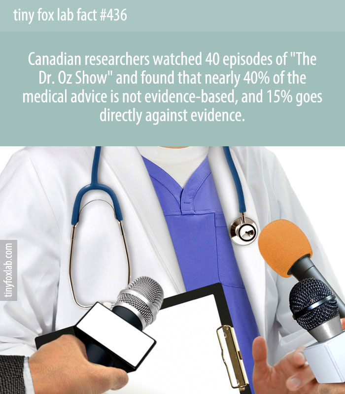 Canadian researchers watched 40 episodes of 'The Dr. Oz Show' and found that nearly 40% of the medical advice is not evidence-based, and 15% goes directly against evidence.